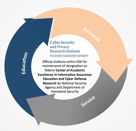 Cyber Security and Privacy Research Institute